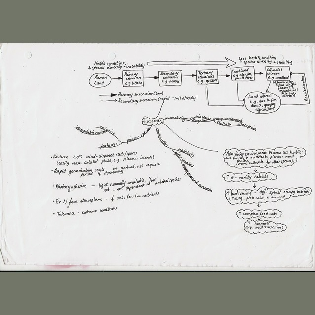 a2 biology coursework aqa