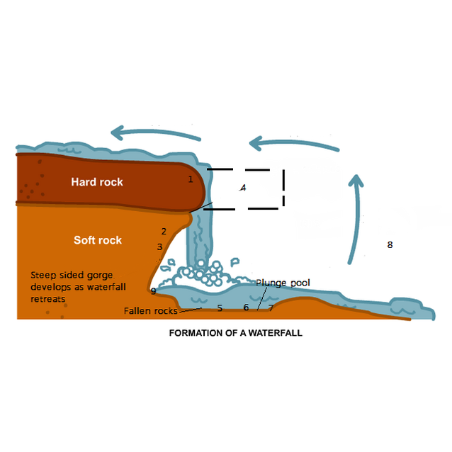 waterfall formation diagram  waterfall  get free image